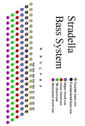Stradella bass system