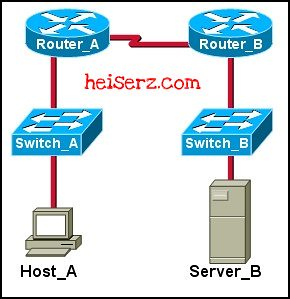 6632378567 062beac9f8 z ENetwork Chapter 9 CCNA 1 4.0 2012 100%