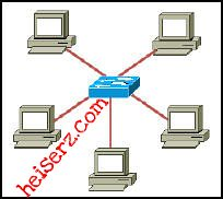 6632804699 ae530bb044 z ENetwork Final Exam CCNA 1 4.0 2012 100%