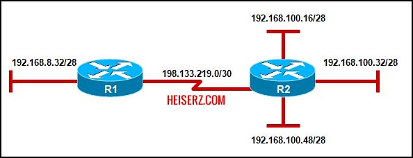 6841459663 d68df03771 z ERouting Final Exam CCNA 2 4.0 2012 100%