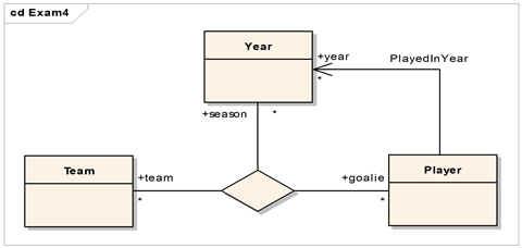 圖4. association 的考題