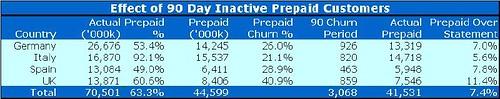 vod inactive prepaid