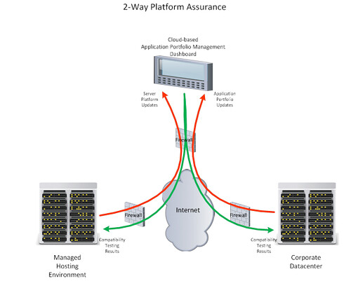 Managed hosting platform assurance
