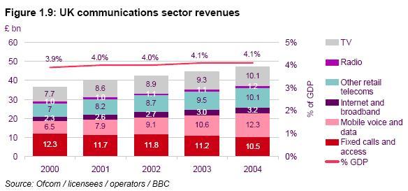 UK Communications Sector