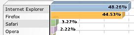 blognone browser stat