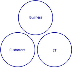 business, IT and customers seperated