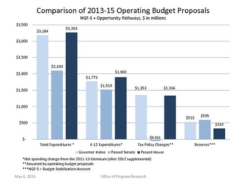 OPR Budget Comparisons 05-09-2013