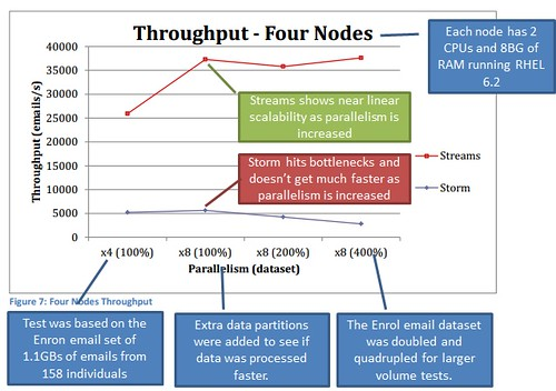 Streams v Storm Throughput