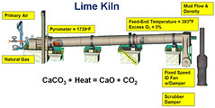 Lime Kiln Process