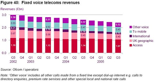 2006 - Fixed Voice Telecoms Revenues