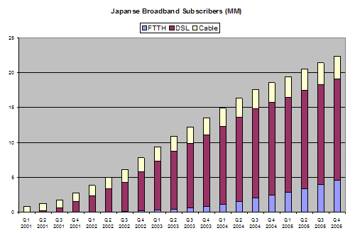 Japanese Broadband Subscribers