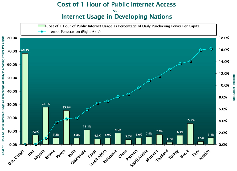 Cost of 1 Hour of Public Internet Access vs. Internet Penetration in Developing Nations