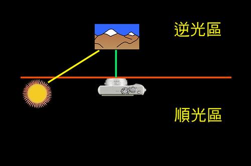 光線位置解說1