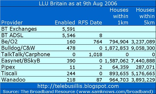 llu britain 9th Aug