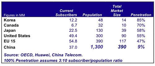 China FTTH Stats