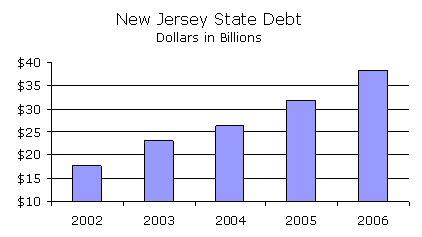 NJ State Debt