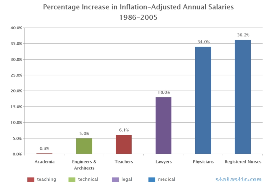 Percentage Increase in Inflation-Adjusted Annual Salaries 1986-2005