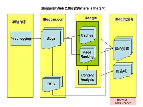 blogger的模式