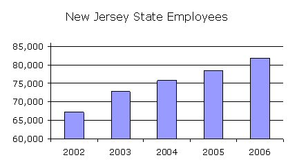 NJ State Employee Growth