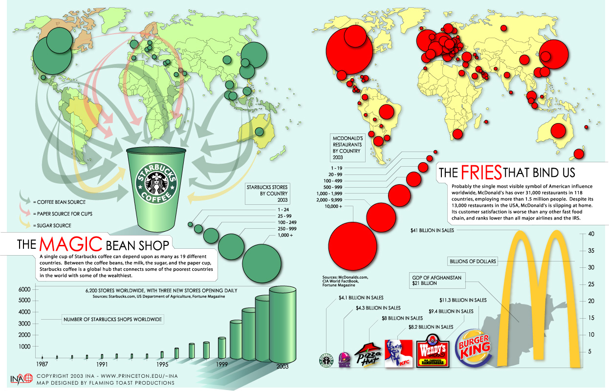 kfc and globalization More globalization essay topics in 1957 kentucky fried chicken first sold in buckets kfc corporation, based in louisville, kentucky, is the world's most popular.