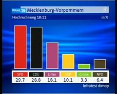 1. Hochrechnung Mecklenburg-Vorpommern