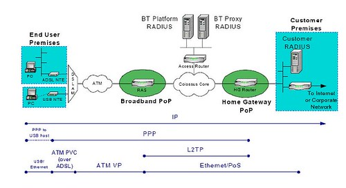 BT ReSeller Architecture