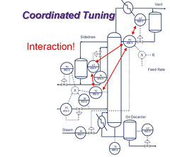 Distillation Column Loop Interaction