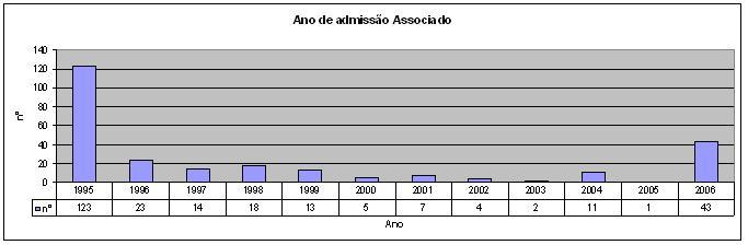 Ano de admissão de Associado