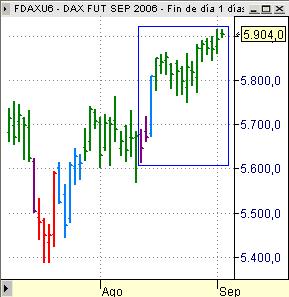Dax Xetra FDAX chart tres últimas semanas