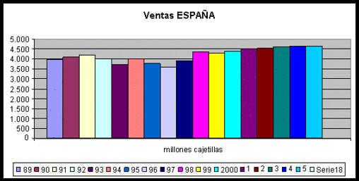 ventas España 98-2005