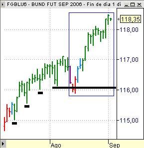 Bund FGBL chart tres últimas semanas
