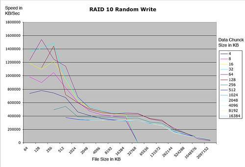 Raid10-random-write.jpg
