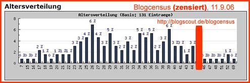 Blogcensus, 11.9.2006. Zensiert.