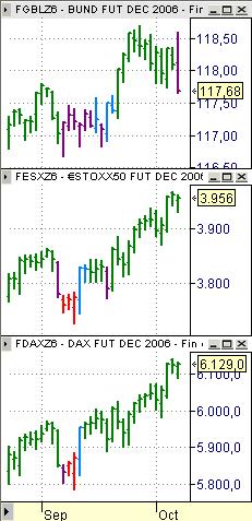 fgbl fesx fdax estrategia a 9 octubre 2006