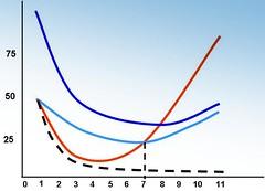 O que há além das curvas?