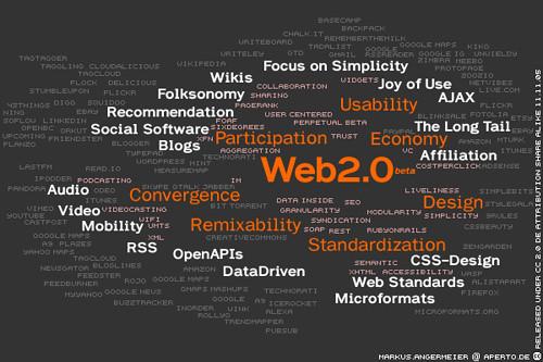 El mapa de la Web 2.0 de Kosmar