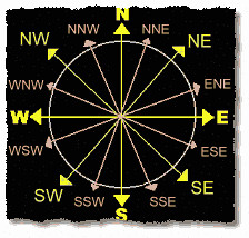 compass-directions