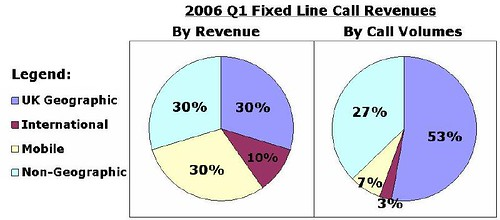 2006q1 call revenues