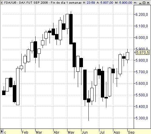 Dax Xetra futuro FDAX chart semanal de marzo a agosto 2006