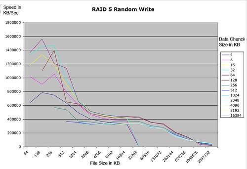 Raid5-random-write.jpg