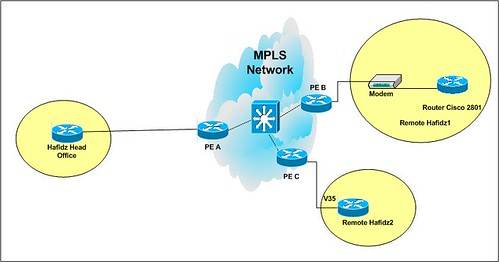 OSPF over MPLS
