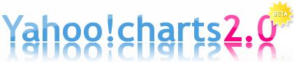 Yahoo! charts beta 2.0