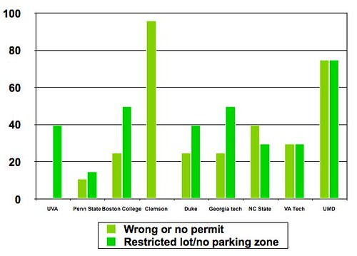 Fair Parking Initiative Graph