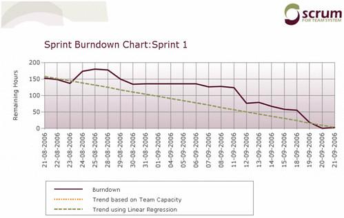 sprint1burndown