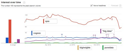 Google Trends BI versus Big Data