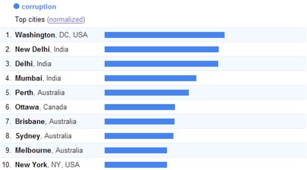 Google Trends: Corruption