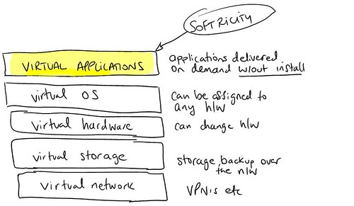VirtualApplications