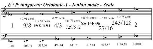 EFlatPythagoreanOctotonic-1IonianMode