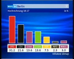 1. Hochrechnung Berlin