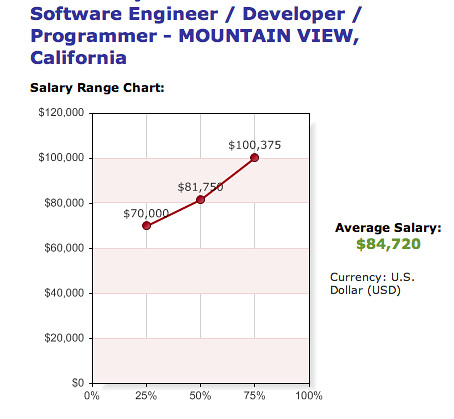 my salary according to SimplyHired/PayScale